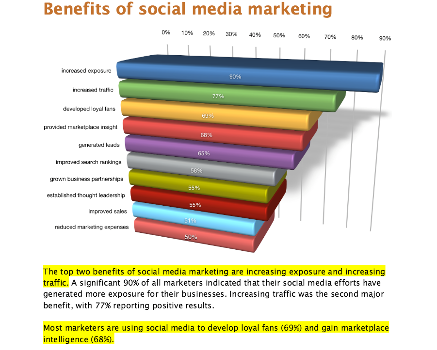 benefit-social-marketing
