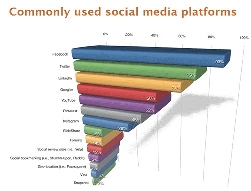 commonly-used-social-platforms-8