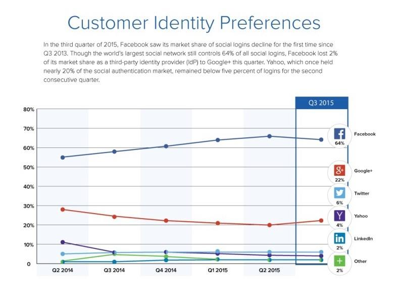 customer-identity-6